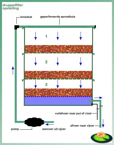 Druppelfilter halve parasol for Zwemvijver filtersysteem